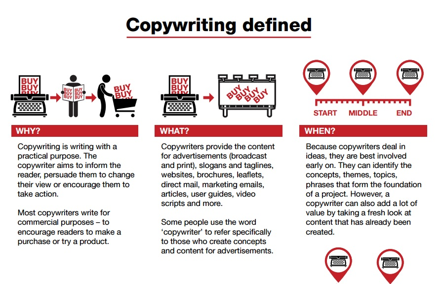 Content-writing-process-why-what-when-how-who-where