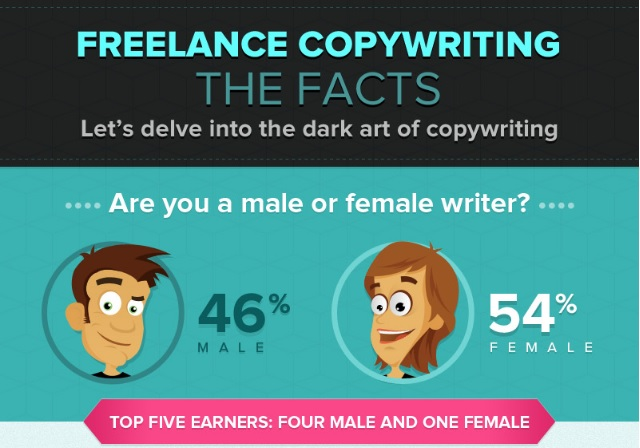 infographics-freelance-content-writing-facts